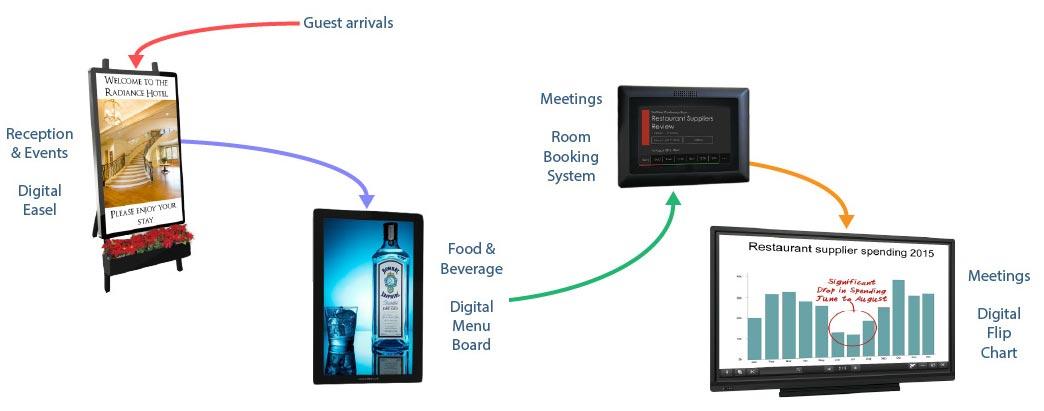 Digital Signage in Hotels
